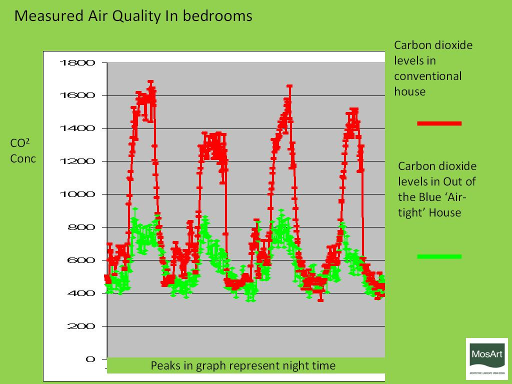 Co2 concentrations in excess of 1000 ppm suggest inadequate