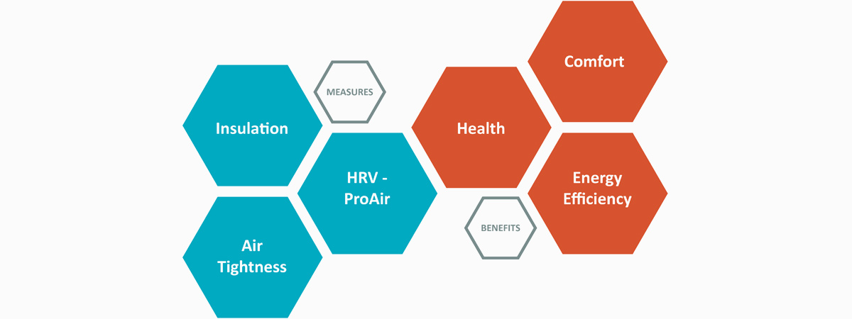 HRV Benefits