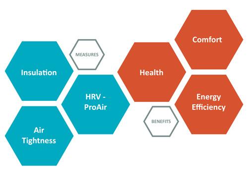 HRV Benefits