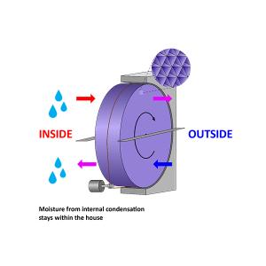 Thermal Wheel